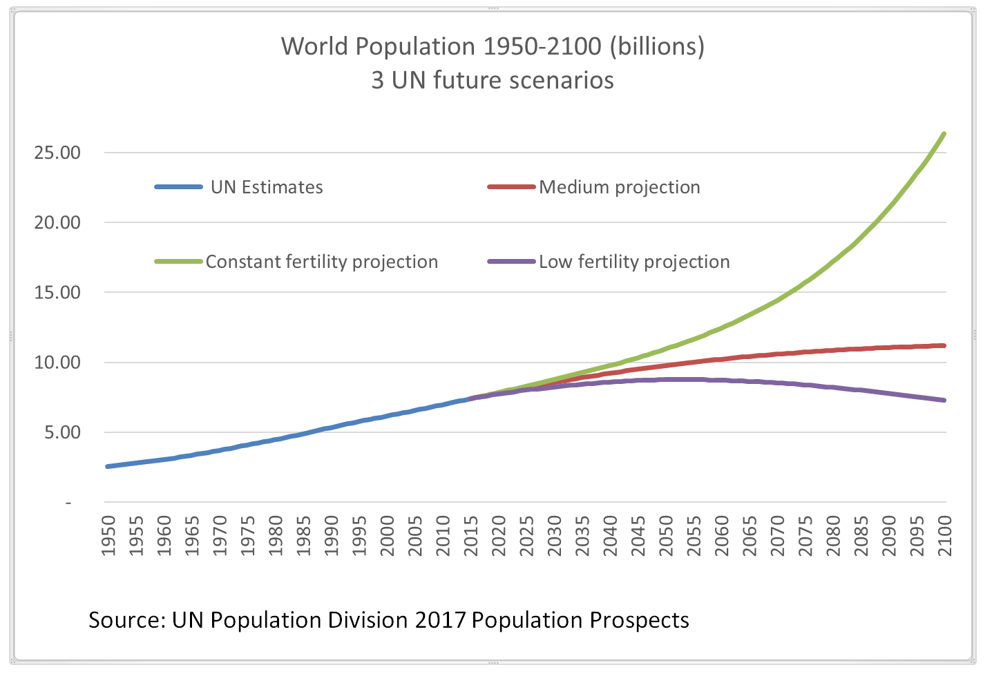 World population 1950 to 2100 in billions: Three U.N. future scenarios.