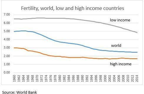 Fertility rates for world, high and low income countries, 1960-2015