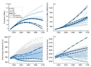 IPCC SSP graphs 2018