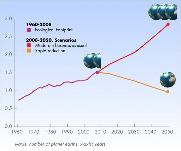 ecological footprint scenarios
