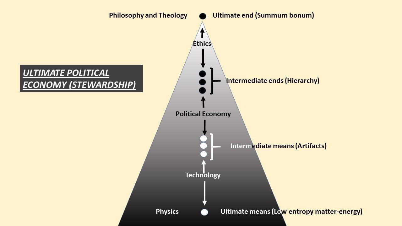 Ultimate Political Economy